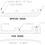Chicago Pro/Engineer User Afterburn: Expert Plastic Part Design