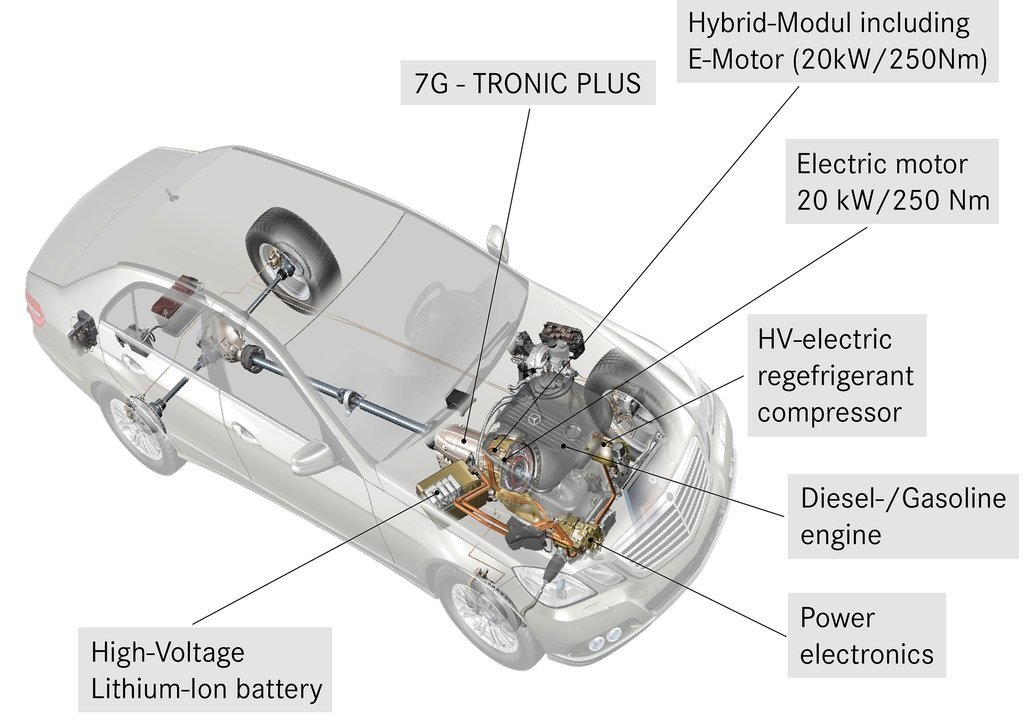 The Undiscovered Option The Diesel Electric Hybrid